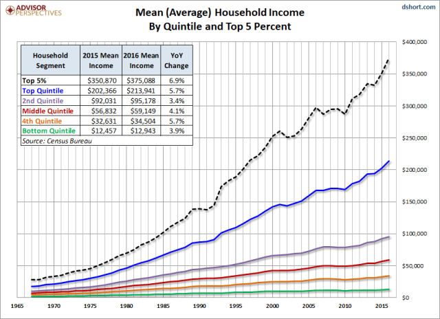Nominal Mean Incomes