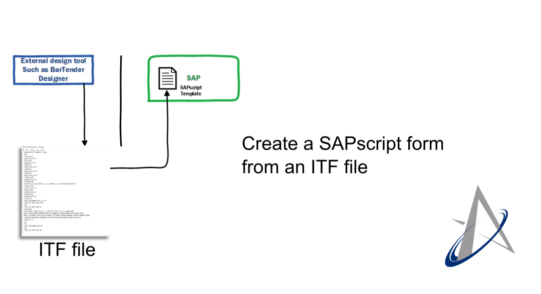 Create an SAPscript form from an ITF file