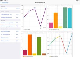 Warehouse Management KPI Series – Receiving