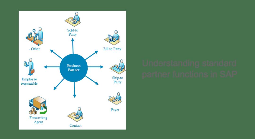 Understanding standard partner functions in SAP