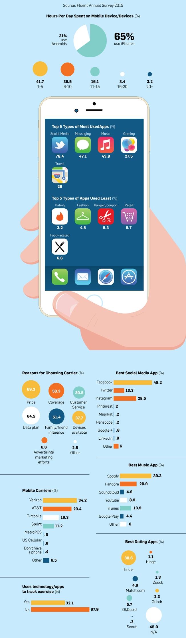 mobile-habits -genZ