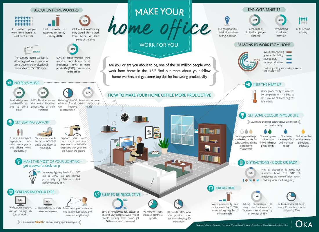 New Home Office Design Infographic Stephen S Lighthouse