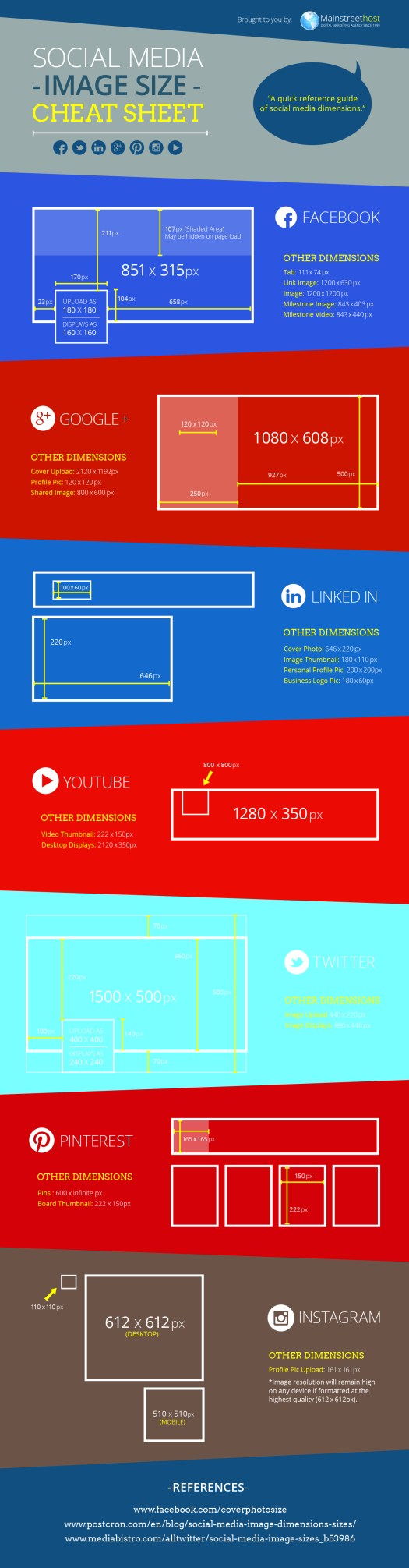 social media image size cheat sheet - 6 Modern Rules of Healthcare Marketing