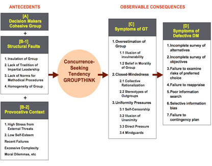 Groupthink-flowchart
