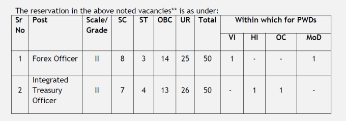ubi 2 Specialist Officer Recruitment at Union Bank of India. Salary upto 45,950/-