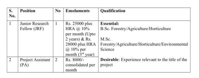 Screen Shot 2018 01 30 at 7.13.14 PM Jobs at SKUAST Kashmir | Last Date 03 February 2018