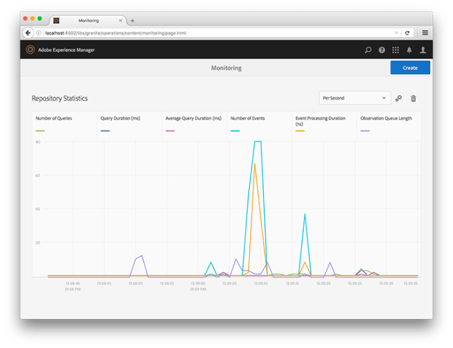 live query dashboard monitoring aem 6.2
