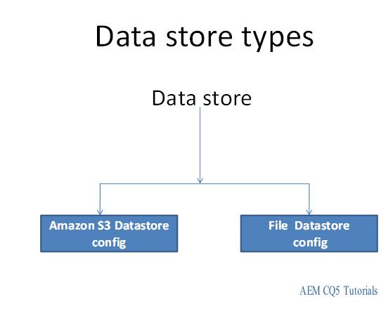 data store types aem 6.1