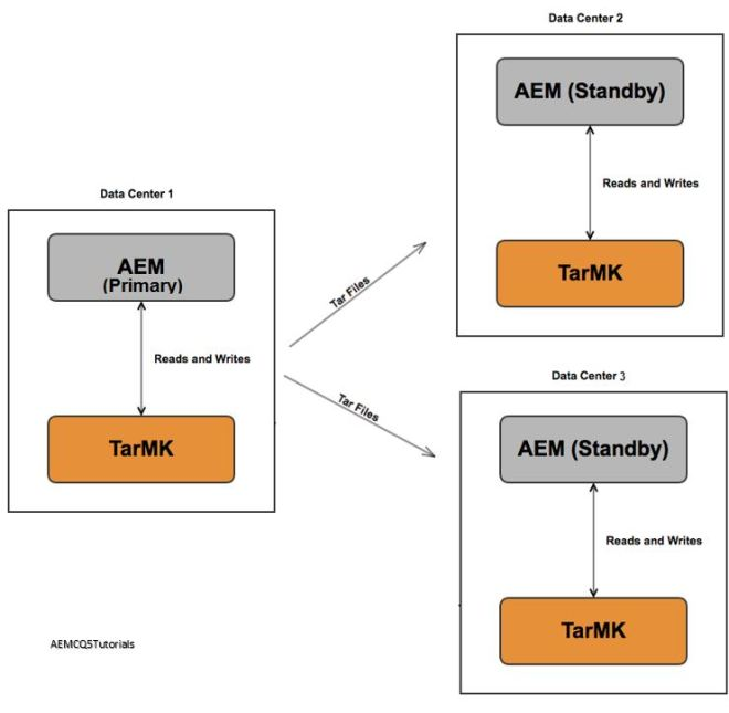 tarmk cold standby deployment architecture