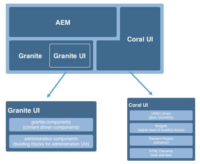 aem granite coral ui technolgy architecture
