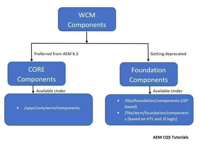 wcm-components-hierarchy