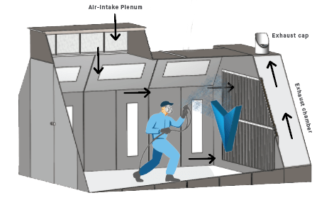 types of airflow in a paint booth aerem