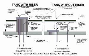 Install a Septic System Tank Solution