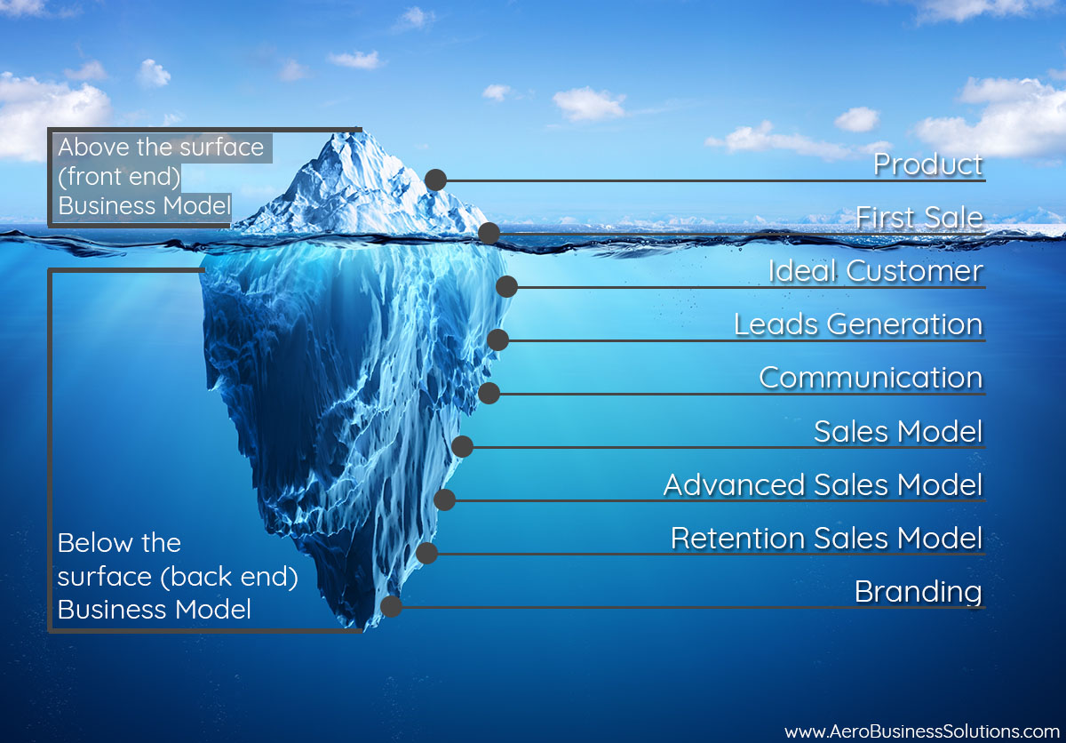 info graphics business fortification iceberg business model