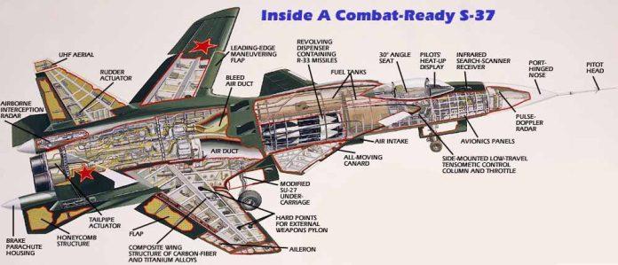 Sukhoi SU-47 mostrado em conte, repare como dentro da asa há uma longarina grande composta de fibra de carbono e titânio, tudo isso em nome da resistência.
