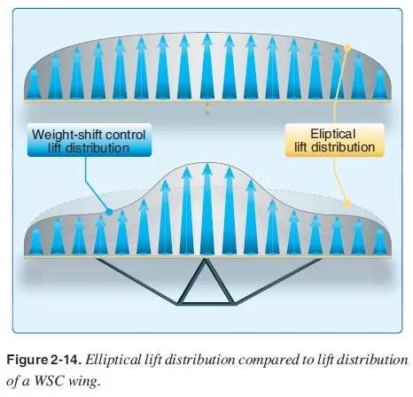 Na imagem de cima mostra como uma asa elíptica se comporta em relação a sustentação.