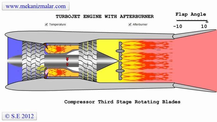 Diagrama de um motor com pós combustão.