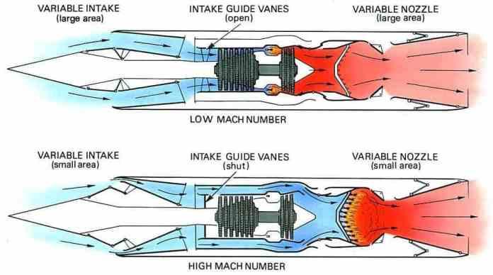 Motor que mescla as características de Turbojet com Ramjet