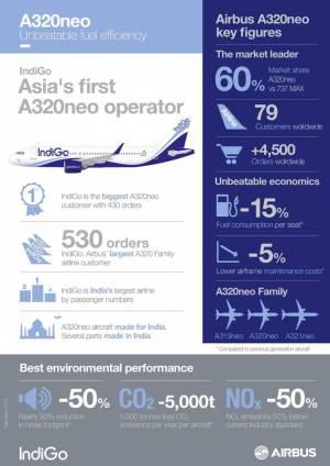 Vantagens do A320neo para a companhia IndiGo.
