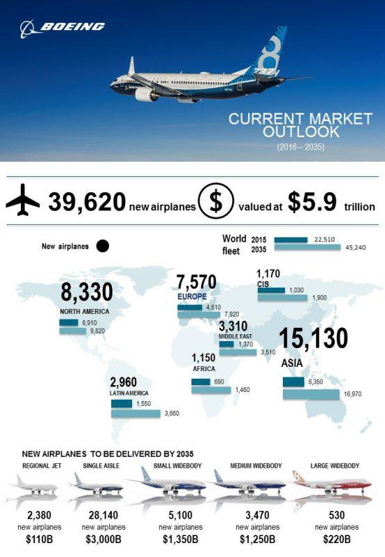 CMO 2016 Infographic