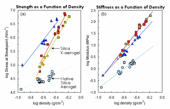 Compressive strength and stiffness (resistance to deflection) as a function of x-aerogel density (data courtesy Prof. Nicholas Leventis)