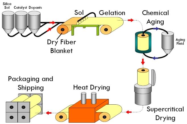 Process for manufacturing fiber-reinforced silica aerogel blankets (image courtesy Aspen Aerogels)