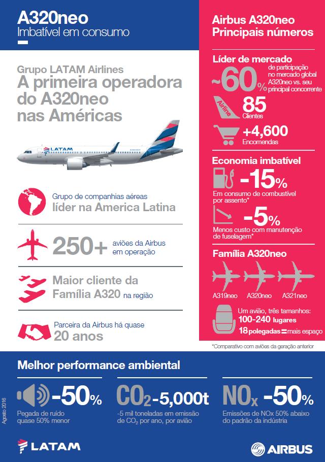 A320neo LATAM infografico
