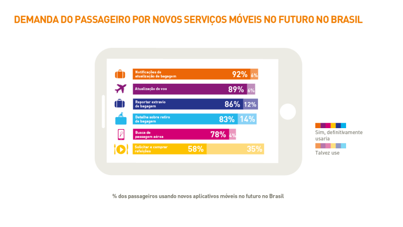 1705-brazil_passenger-it-trends-survey-charts-2016_portuguese_v2art-06