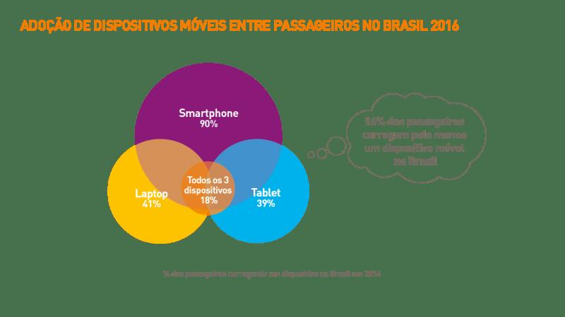 1705-brazil_passenger-it-trends-survey-charts-2016_portuguese_v2art-07
