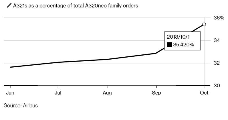Gráfico Bloomberg encomendas A321neo A320neo family