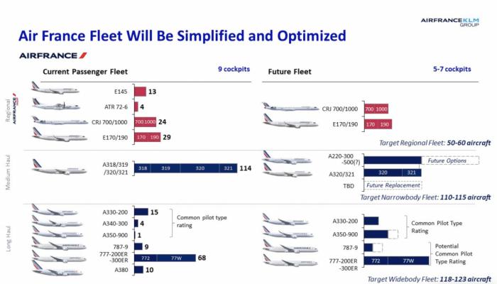 Air France Planejamento Otimização Frota