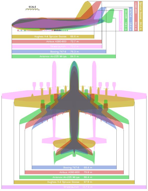 Comparativo Tamanho aviões An-225 A380 747-8 H-4 Stratolaunch