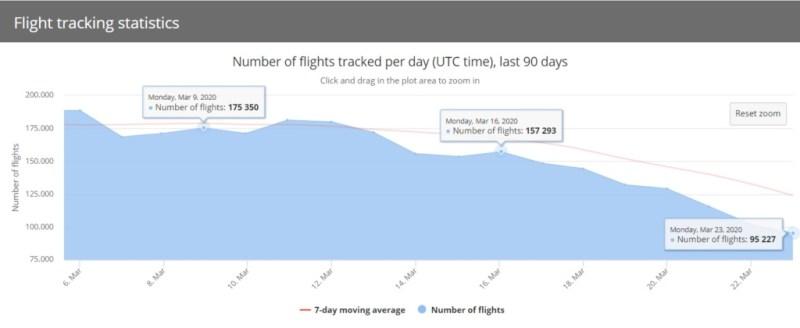 FlightRadar24 Gráfico Tráfego Aéreo Voo 23 março
