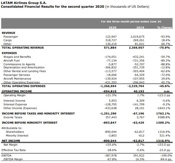 Dados LATAM 2º trimestre 2020 2T20