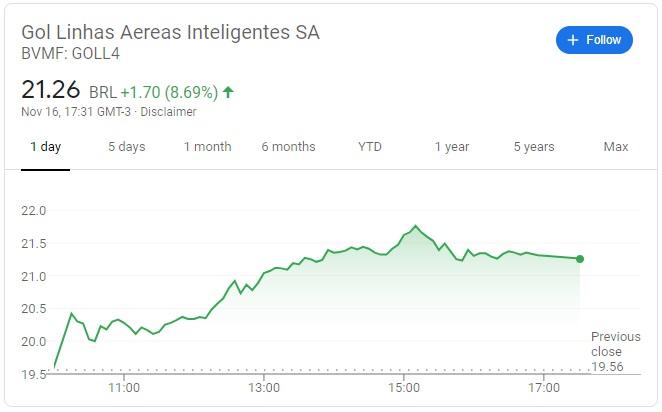 Gol Linhas Aéreas Stock Quote
