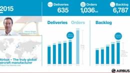 airbus-depasse-ses-objectifs-en-2015-avec-un-nombre-record-de-livraisons-aeromorning.com