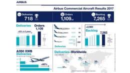 airbus resultats 2017