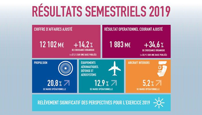 Safran, résultats semestriels 2019