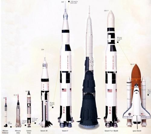 Space Rocket Size Comparison Picture