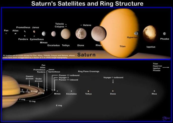 Saturn Moons and its rings