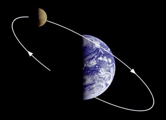 https://i2.wp.com/www.aerospaceweb.org/question/astronomy/moon/orbit.jpg