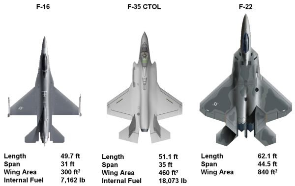 Comparison of the F-16, F-35, and F-22