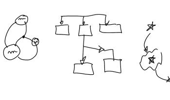 Four representations of design processes, such as a flowchart