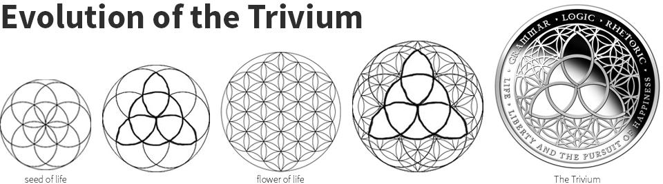 evolution-of-the-trivium