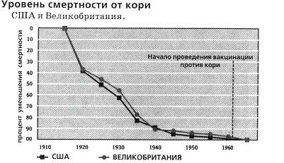 смертность от кори