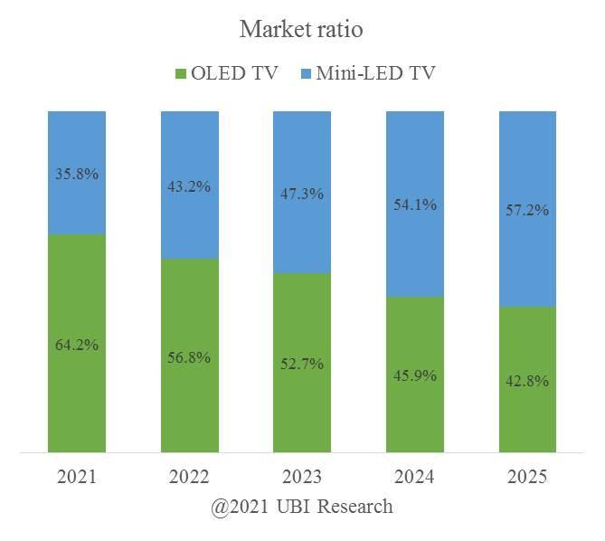 Nel 2024 le vendite di TV Mini LED supereranno quelle degli OLED