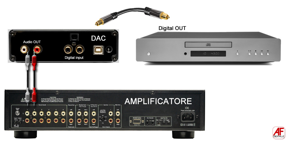 Dac-amplificatore