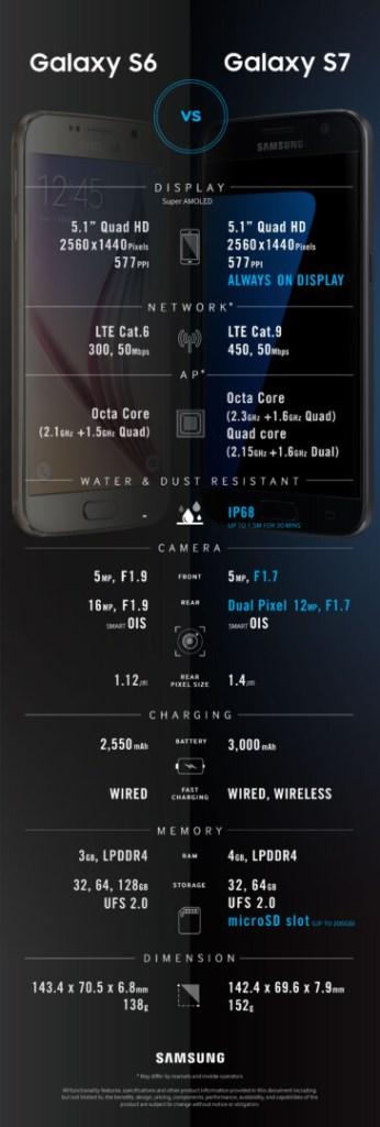 Galaxy S7 contro Galaxy S6