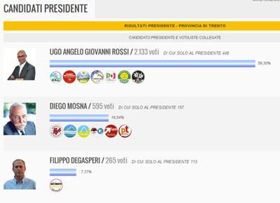elezioni trentino 500
