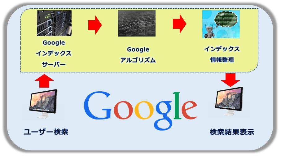 Google検索プロセス